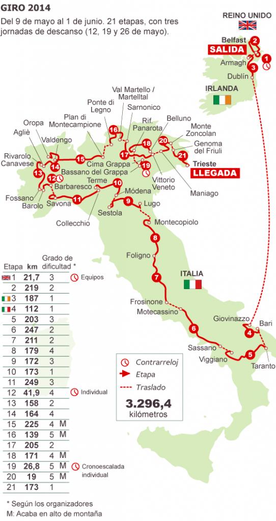 Recorrido Giro Italia 2014
